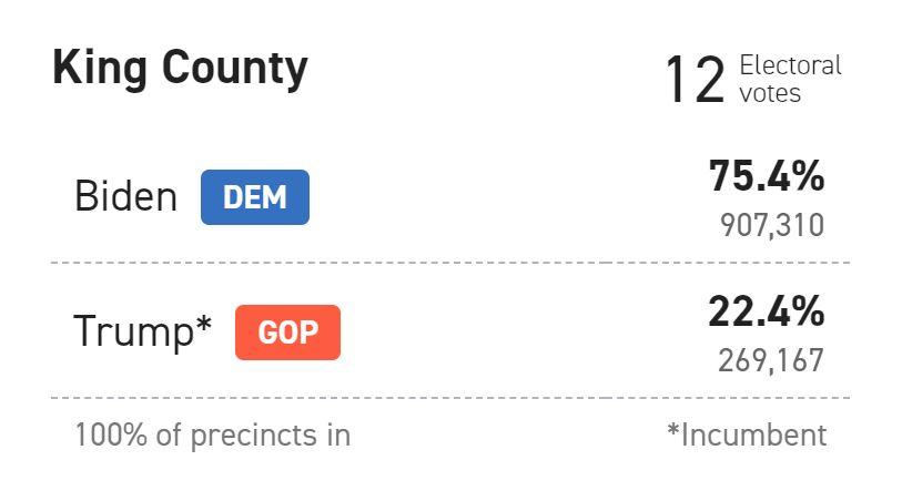 King County's votes(Politico)